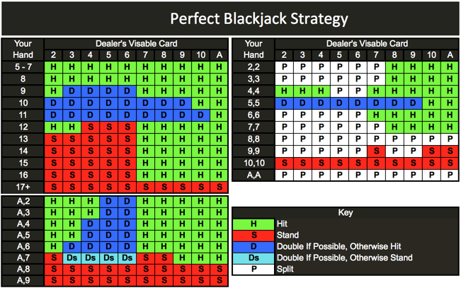 Blackjack-Strategy